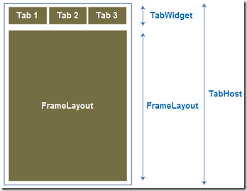 tabhostlayout_diagram